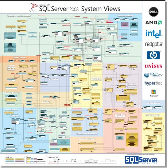 SQL Server 2008 System Views Map